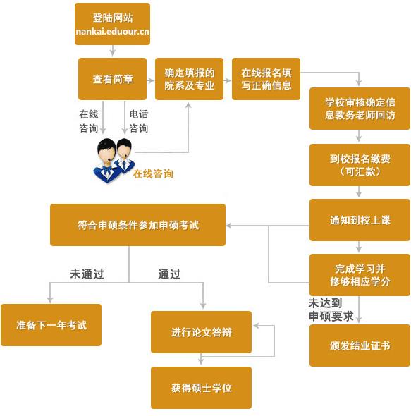 南开大学在职研究生申硕流程